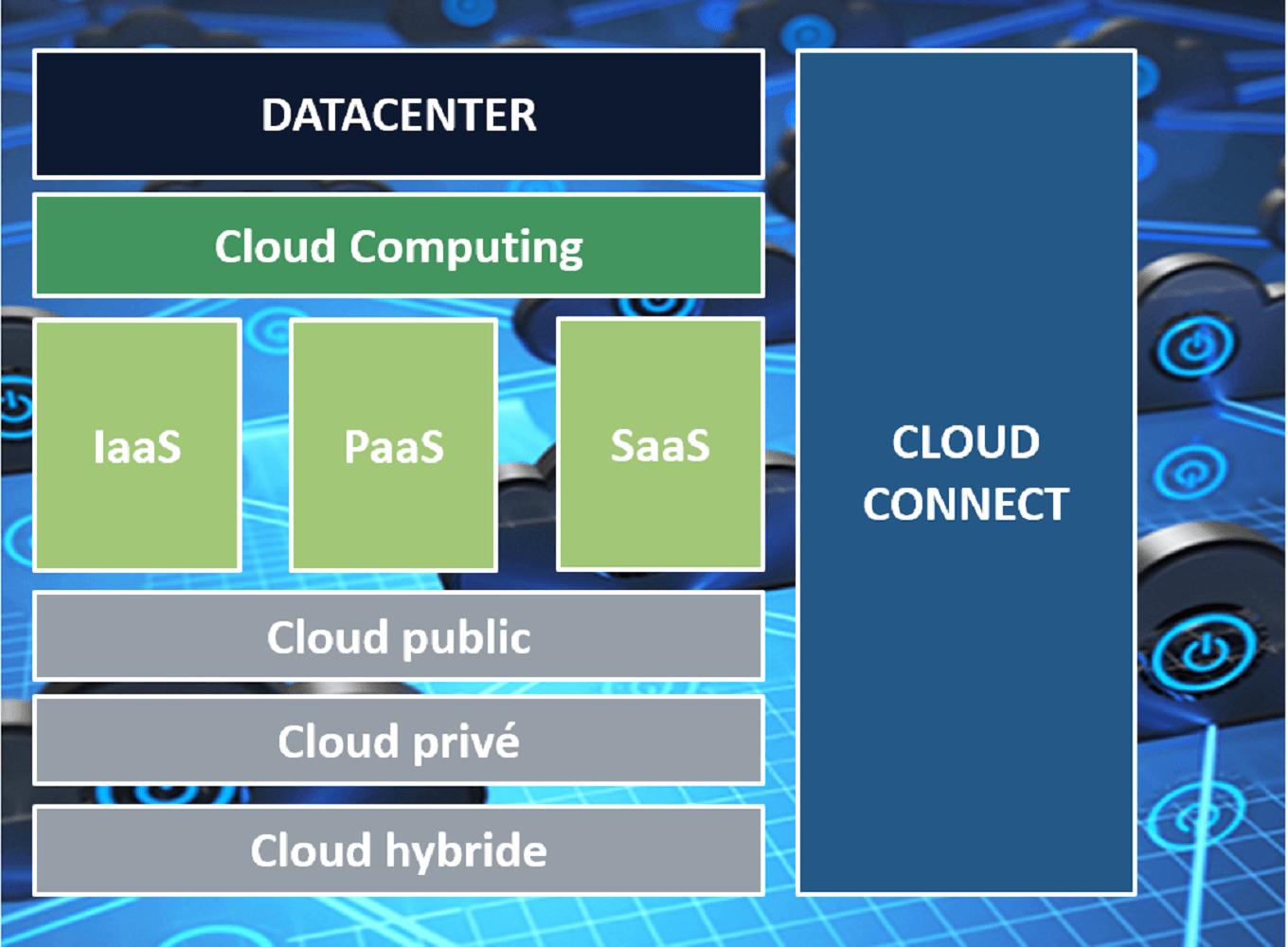 virtuels CLOUD, DATACENTER, VIRTUALISATION