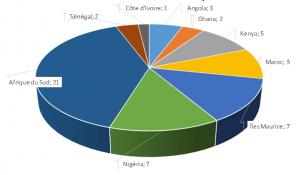 datacenter en Afrique 300x175 Le cloud en Afrique Subsaharienne